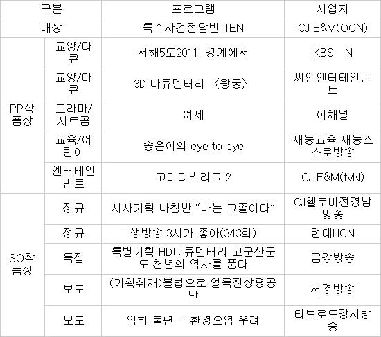 [KCTA 2012] 케이블TV 방송대상 11편 수상