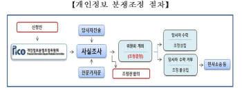 개인정보 분쟁조정 절차