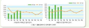 5월 해킹사고 전월 대비 8.1% 증가