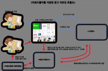 온라인 쇼핑 광고 수수료 가로챈 온라인 마케팅 업체에 유죄 판결