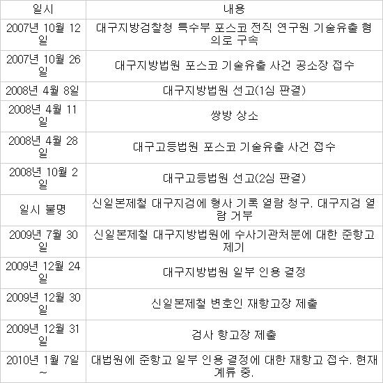 신일본제철, 포스코 상대 기술 유출 입증 치밀한 준비…파장 촉각