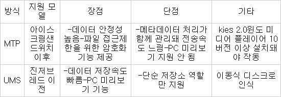 내 갤럭시S3, 애플 맥 PC에 연결 안돼…한국만?