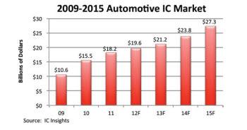 <차량용 반도체 시장 규모 추이> (단위:십억달러)(자료:IC인사이츠)