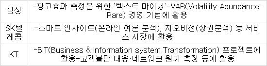 삼성·SK텔레콤·KT, 빅데이터 활용 프로젝트 가동