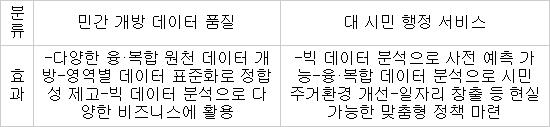 서울시, 400종 데이터 통합…민간 개방 데이터 품질 제고