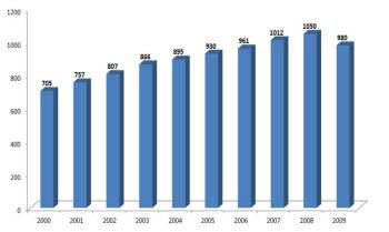 (단위 : 억엔)<자료 : 일본 특허청 2011>