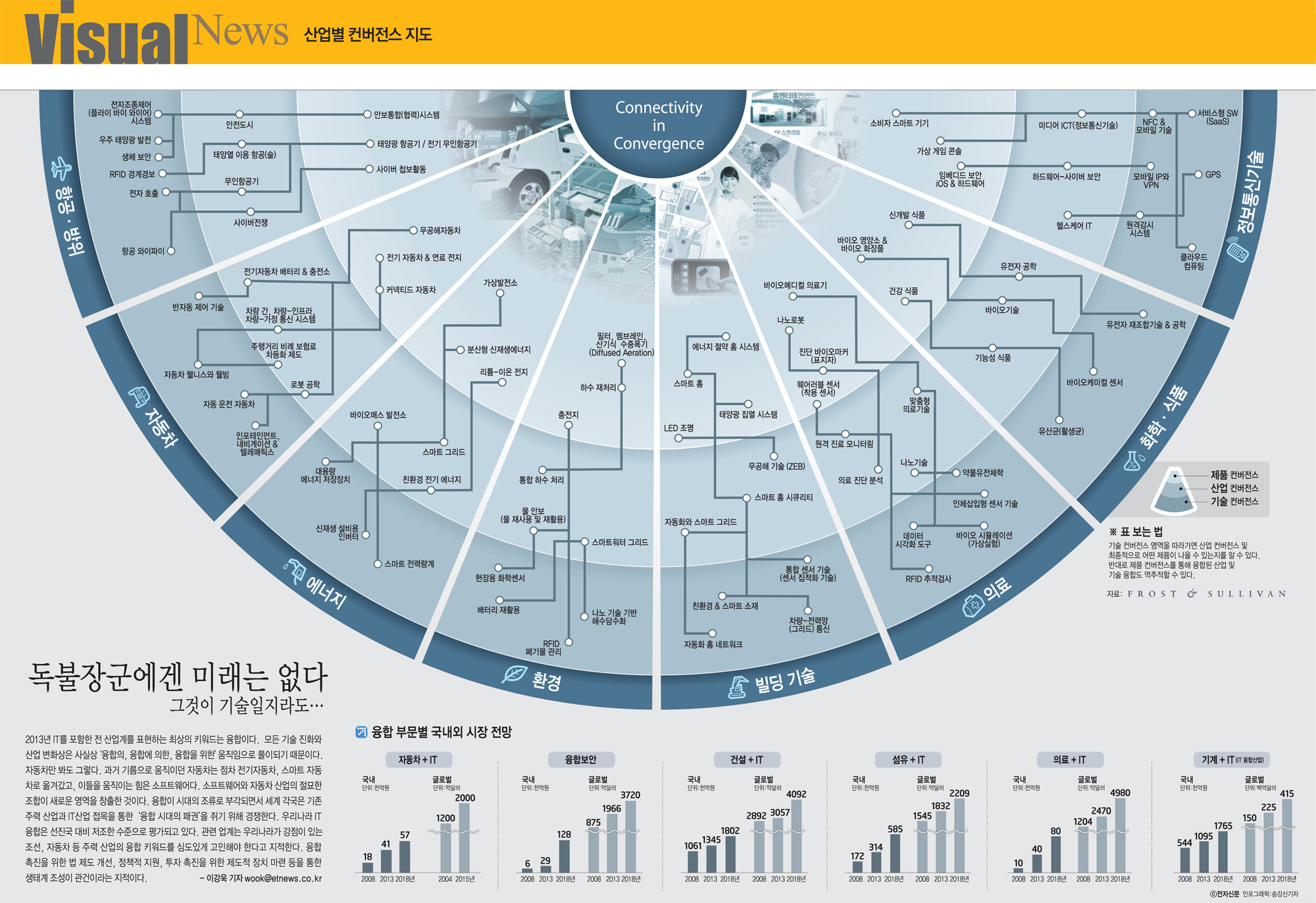[인포그래픽]산업별 컨버전스 지도
