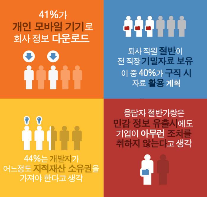 클라우드 서비스 확산 및 스마트폰 이용자 증가의 영향으로 내부 임직원들에 의한 보안 문제가 기업들의 큰 고민이 되고 있다.