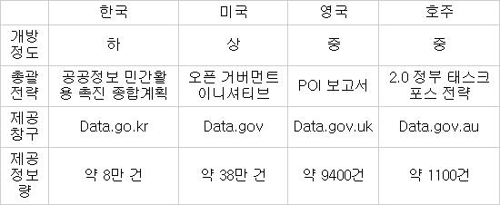 미국, 열린 정부 완성할 `오픈 데이터 정책` 발표