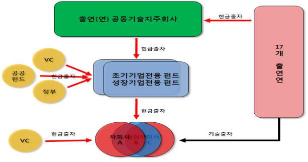 국내 최대 출연연 공동기술지주회사 11월 출범