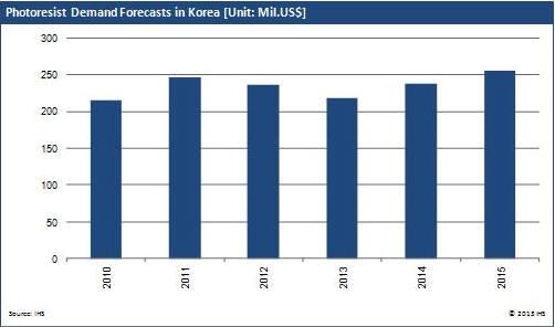 반도체 포토레지스트 한국 시장 전망