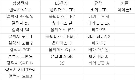 KT, 광대역LTE·LTE-A `스위치 온` 30개 휴대폰 `스피드 업`