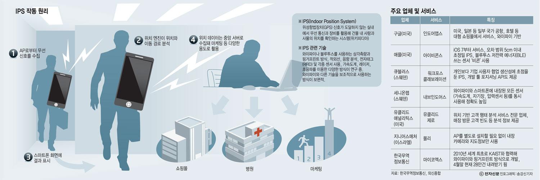 [이슈분석]IPS로 새로운 공간정보 세상 열린다