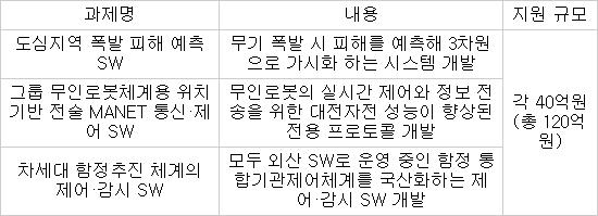 정부, 미래전 대비 핵심 SW 등 국산화…120억 투입, 내년 초 사업자 선정