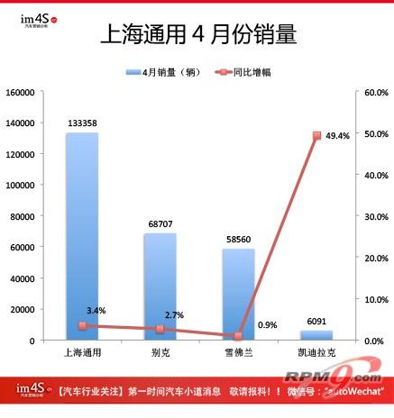 상하이GM 4월 판매량(사진 출처=http://new.carschina.com/jinkouxinche/20140505901269.html)