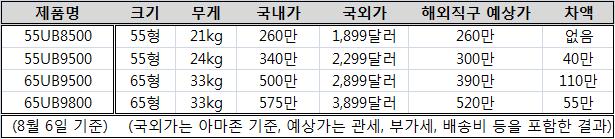 ▲ 가격 비교표