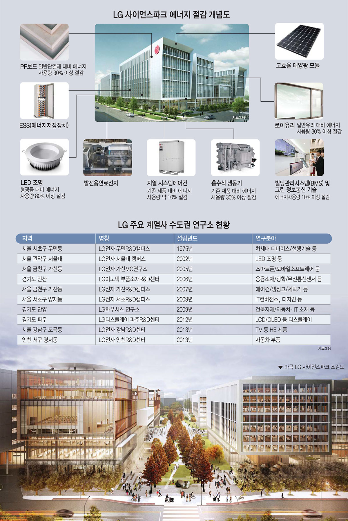 [이슈분석]LG R&D의 새로운 심장 `사이언스파크` 이달 첫삽