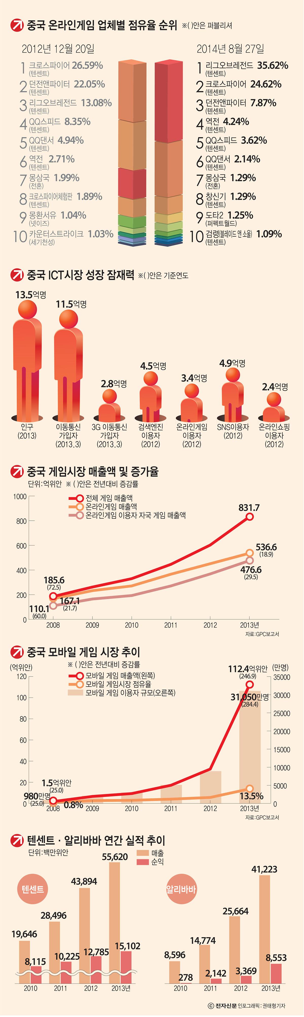 [이슈분석]한국 게임 시장 넘보는 중국 IT 공룡들