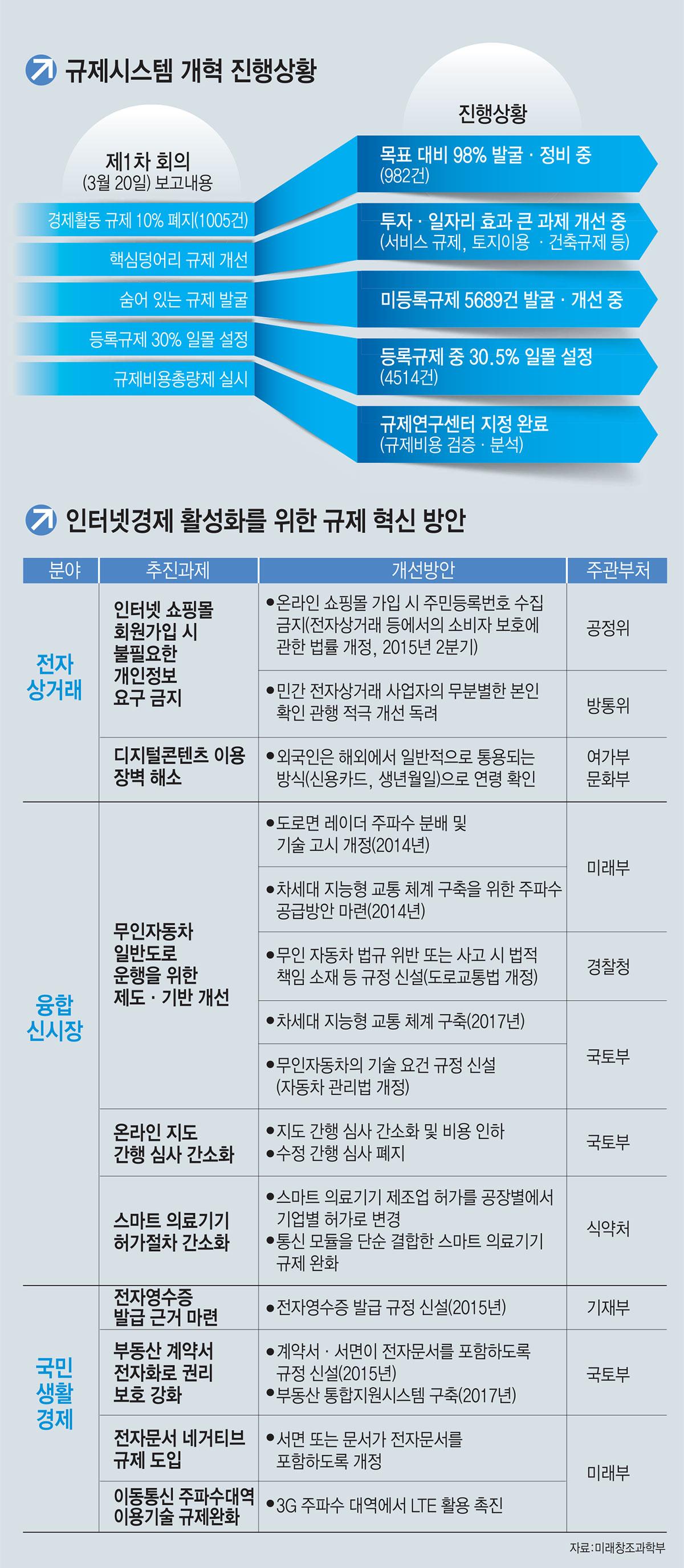 [이슈분석]규제정보포털 국민참여형으로 전면 개편