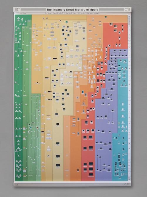 애플 흥망성쇠를 1장에 담은 포스터