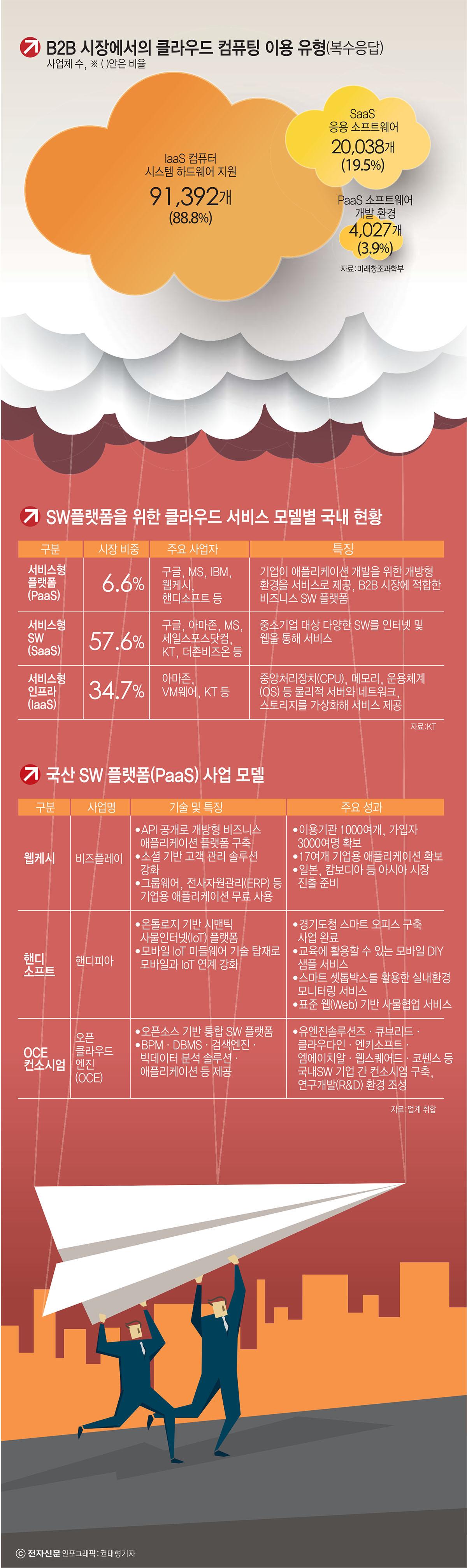"""[이슈분석]토종 SW 플랫폼 생존 전략 """"가입자 확보와 IT 인프라 뒷받쳐줘야"""""""