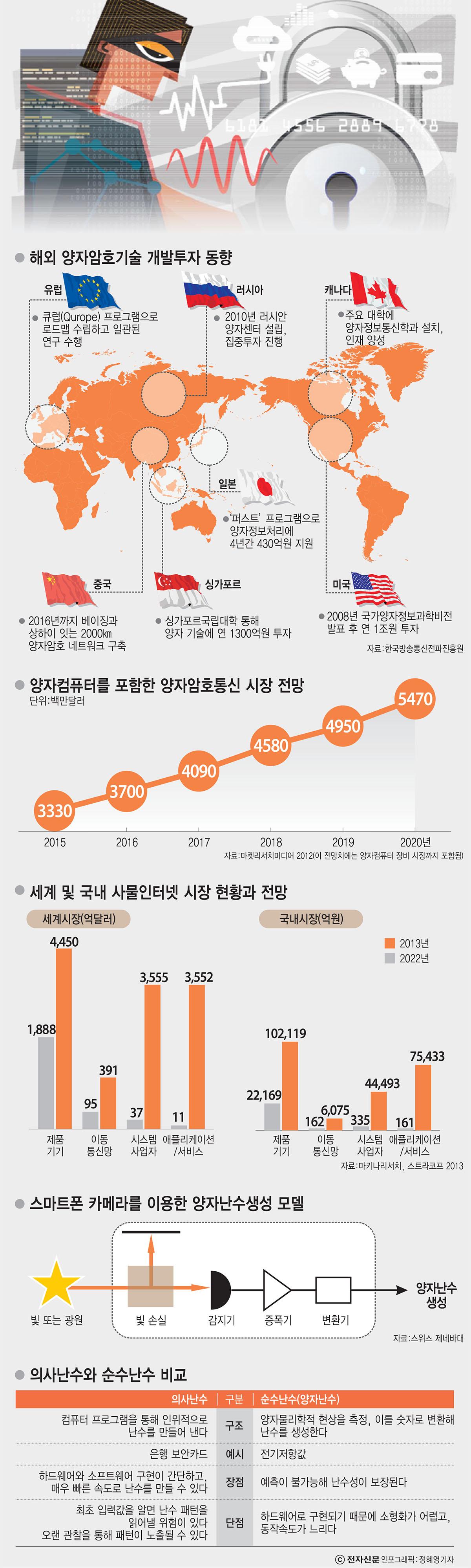 [이슈분석]SK텔레콤, 글로벌 양자암호통신 대중화 이끈다