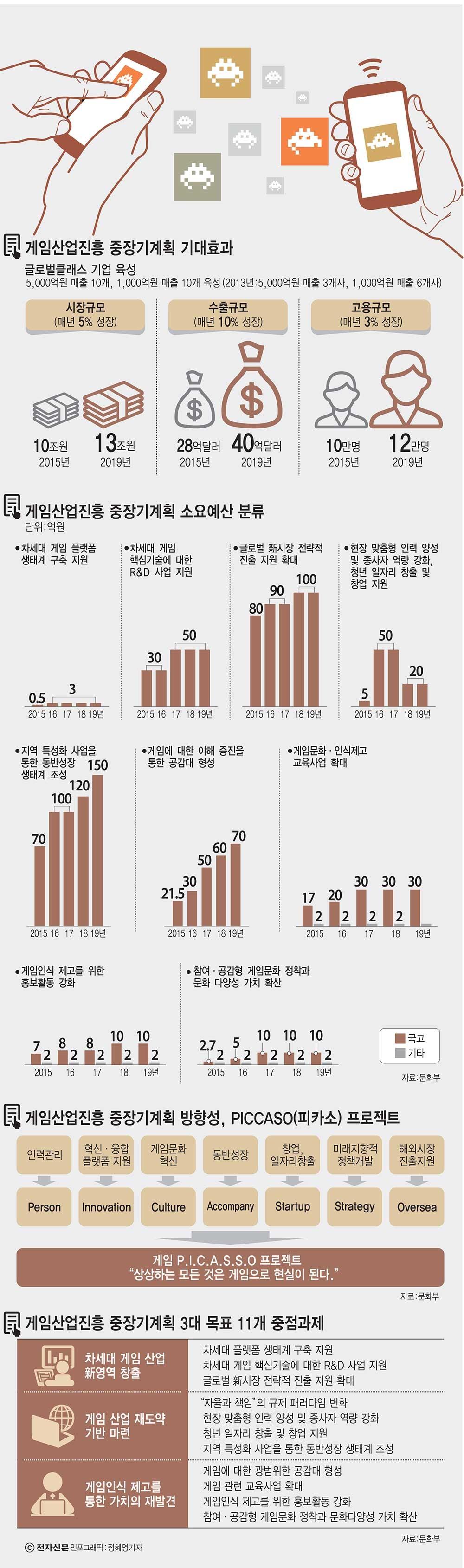 """[이슈분석] """"게임 잘하면 대입까지 특전""""...정부 e스포츠 게임산업 활성화 전면에 배치"""