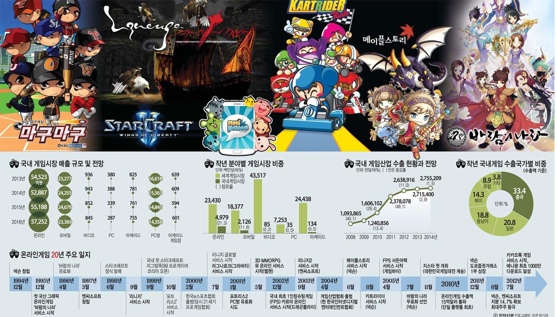 [이슈분석]` 스무살` 한국 온라인게임 최대 리스크는 `중국`