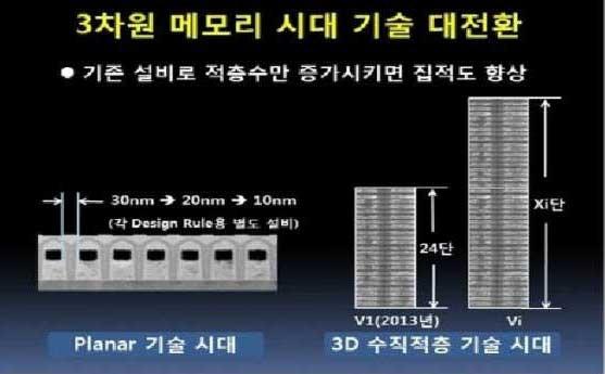 반도체 3D 낸드 적층경쟁 본격화...삼성 독주속 하이닉스·도시바 등 개발·양산 박차
