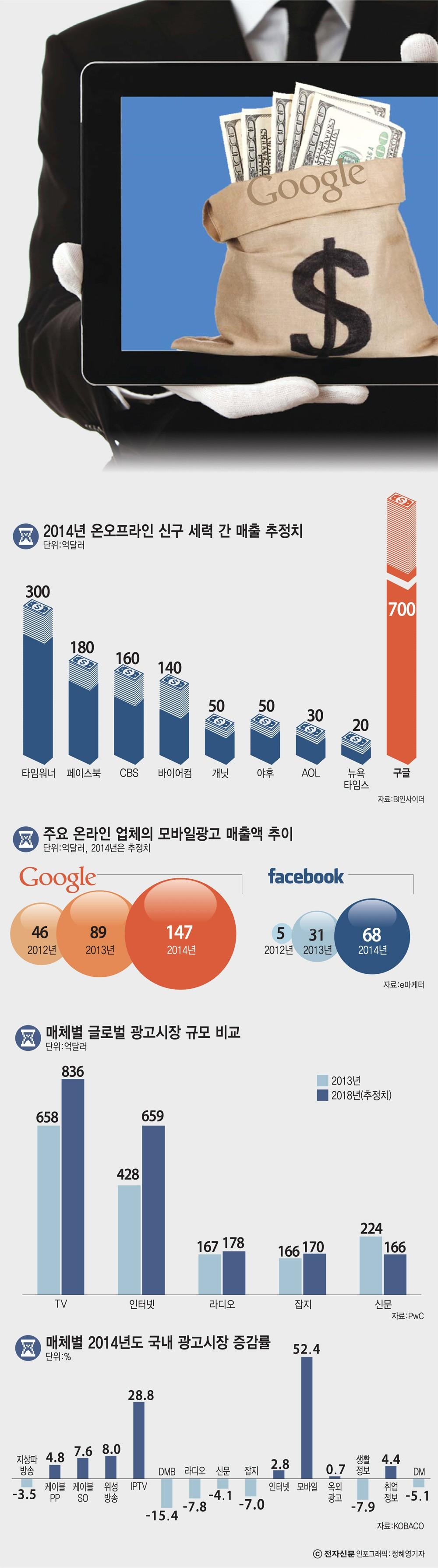 [이슈분석] 국내 모바일 광고시장 급성장