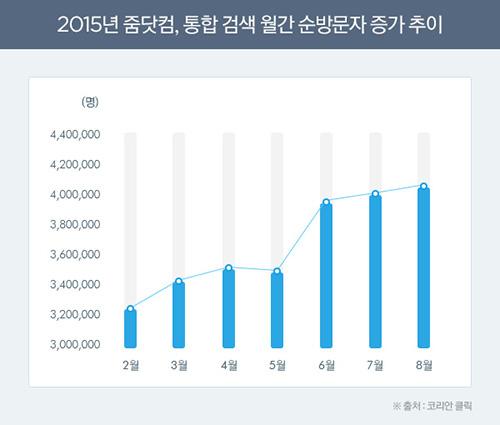 ▲줌닷컴, 통합 검색 월간 순방문자 증가 추이(출처 : 코리안클릭)