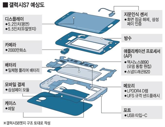 갤럭시S7 두 가지 형태로 나온다…5.2인치 평면, 5.5인치 엣지