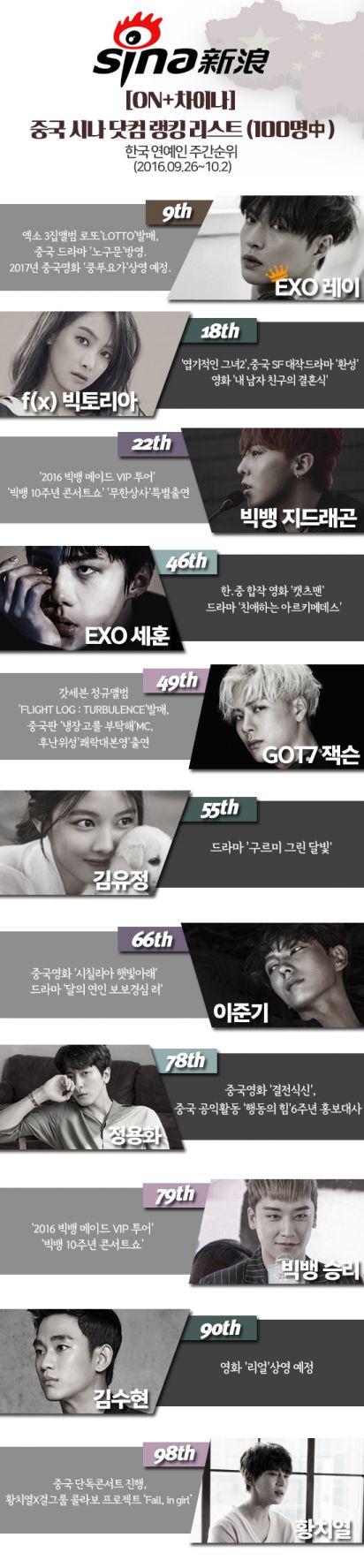 <시나 웨이보 차트>