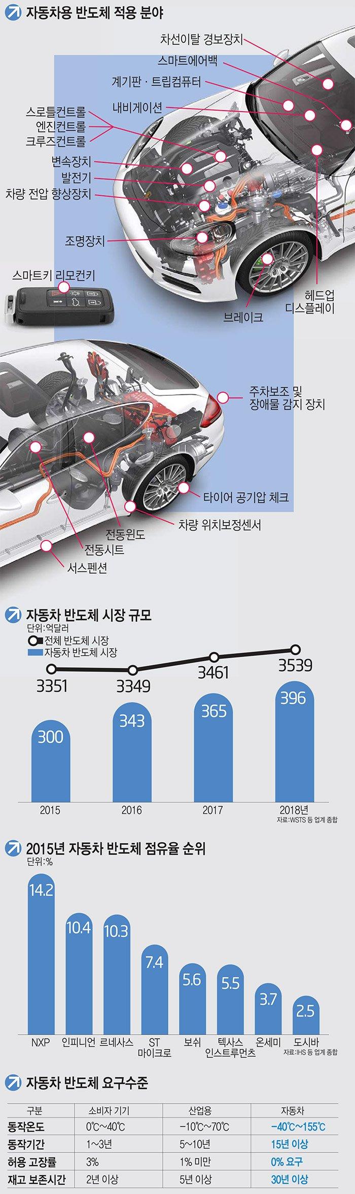 [이슈분석]한국 반도체 자동차 시장 국산화율 3% 그쳐… 대응력 높여야