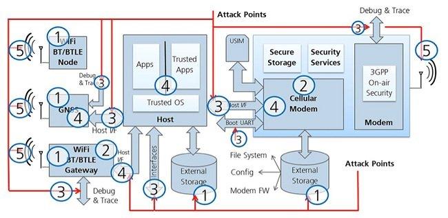 그림 3. 네트워크 상에 존재하는 노드의 수가 증가함에 따라, 공격 대상의 수 또한 증가하게 된다. 따라서 모든 노드들은 유블럭스가 보안 설계의 5대 축으로 지정한 트러스트 체인을 구성하도록 반드시 보호되어야 한다.