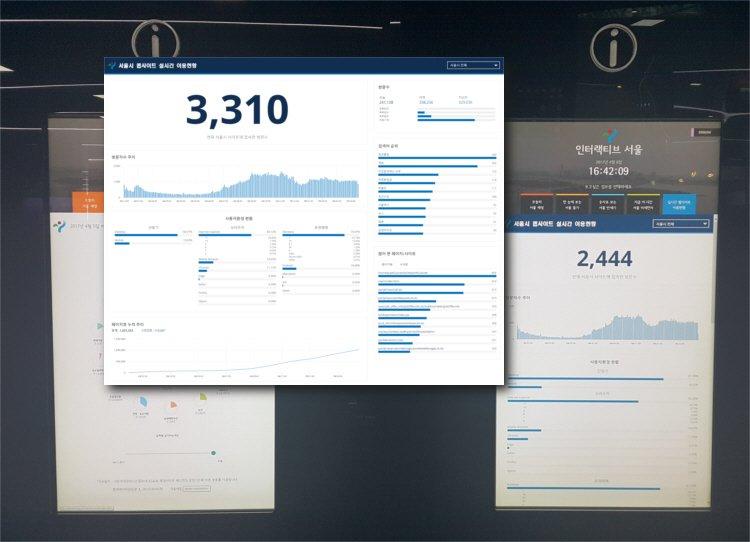 넷스루, 서울시 산하 230여 개 사이트 통합 분석 시스템 구축