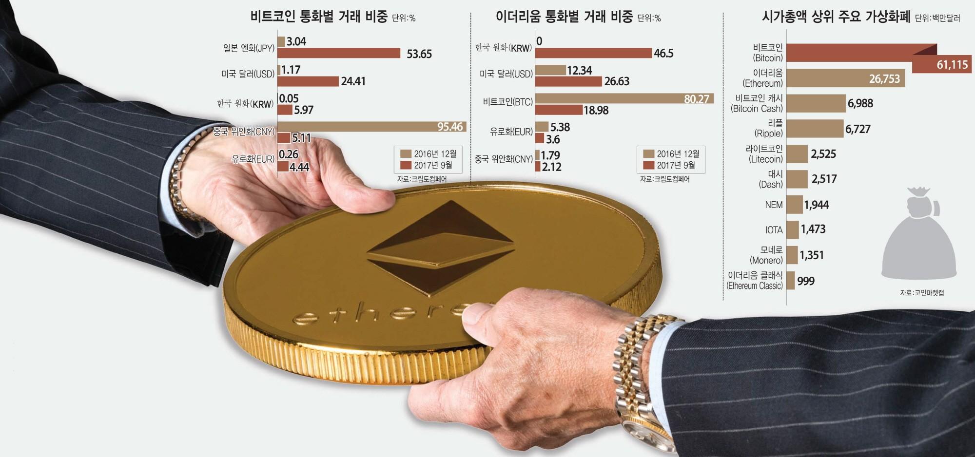 [이슈분석]'금융혁명 vs 튤립버블' 논쟁 속...급속 팽창하는 한국 가상화폐 시장