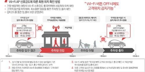 Wi-Fi(와이파이) 비콘을 통한 '파킹박앱주차장 통합관제 솔루션(시스템) 구성도'