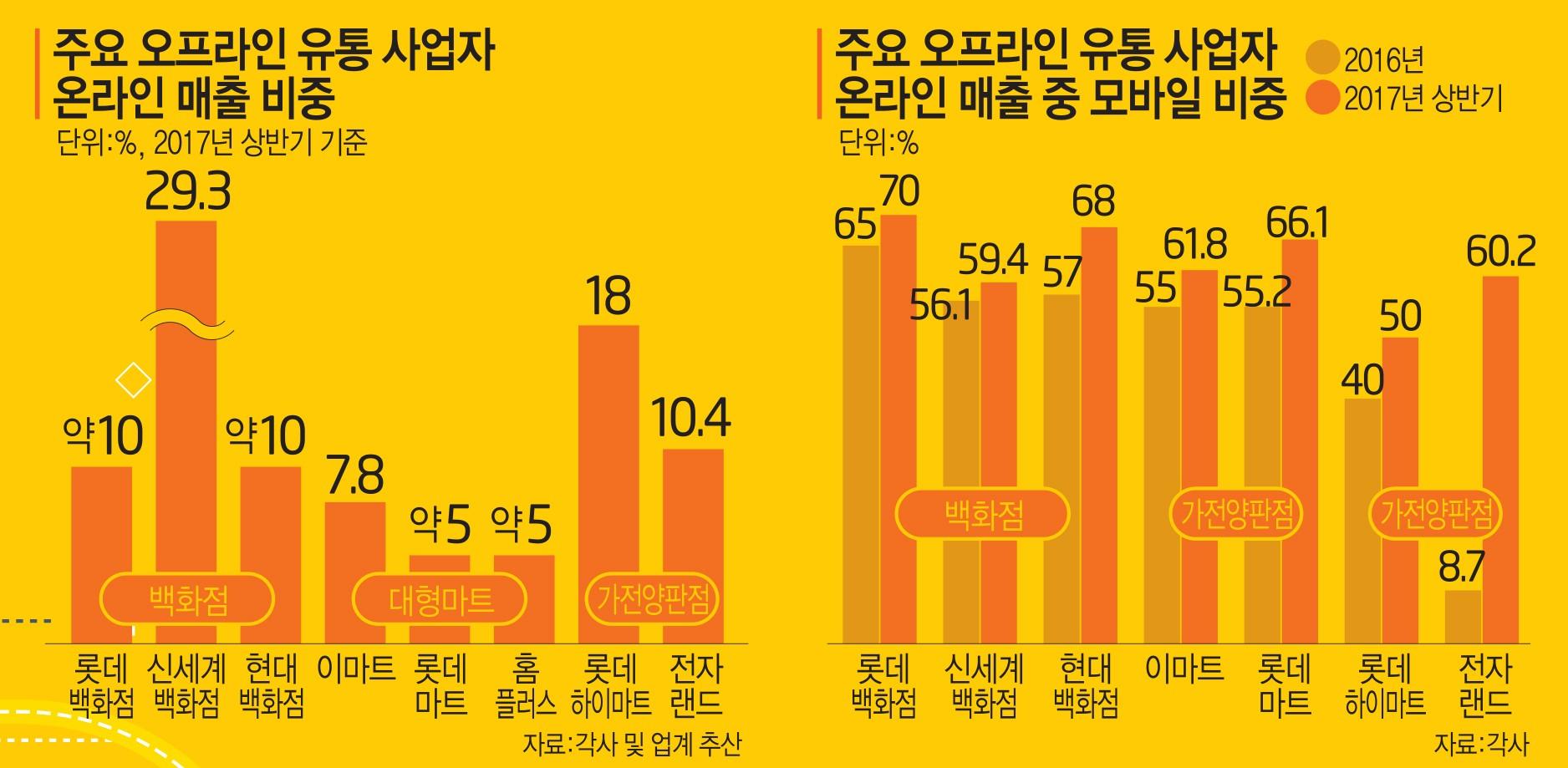 [이슈분석]백화점·가전양판·대형마트, 온라인 진격 가속패달