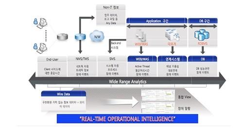 오파스넷, IT 데이터 분석 솔루션 엑스트라홉으로 사업 추진