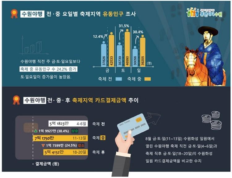 수원 야행 기간 유동인구 조사 통계