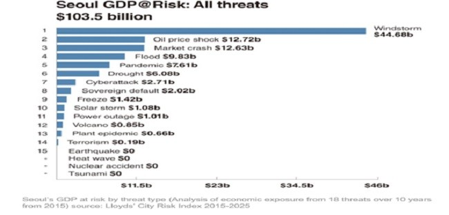 세계 주요 도시 위험지표