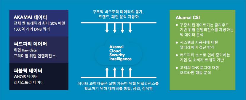 아카마이 ETP의 세가지 구성요소