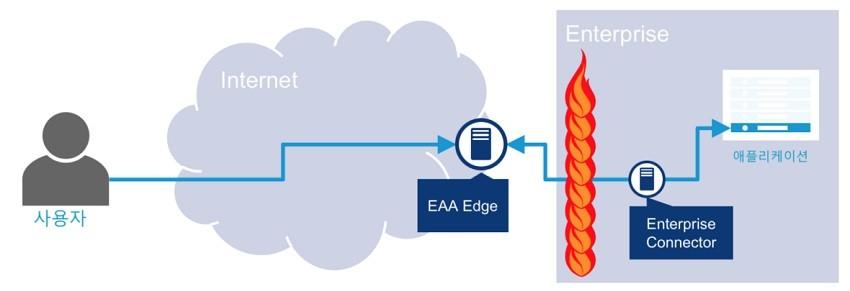 애플리케이션기반의 접속방식으로 보안성과 편의성 제공
