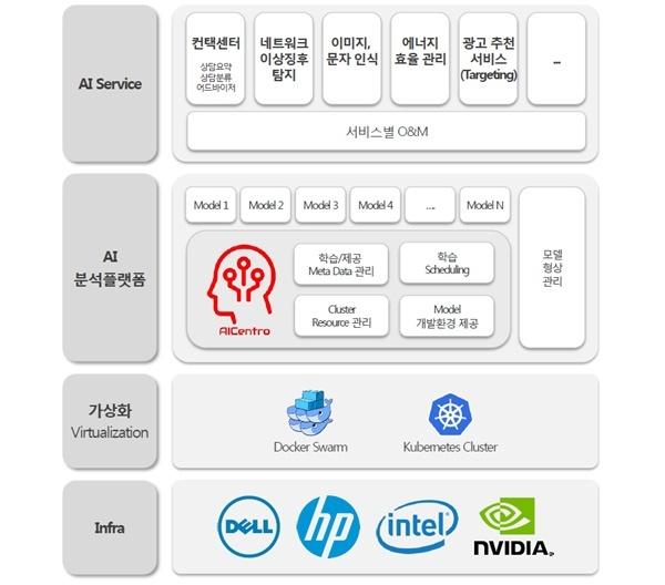 """[인터뷰] 문상룡 KTDS 전무 """"'고객경험'에 중점 둔 AI컨택센터로 업무 효율 높일 것"""""""