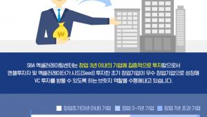"""SBA 액셀러레이팅센터, """"유망 창업기업, 양질 투자로 성공 뒷받침"""""""