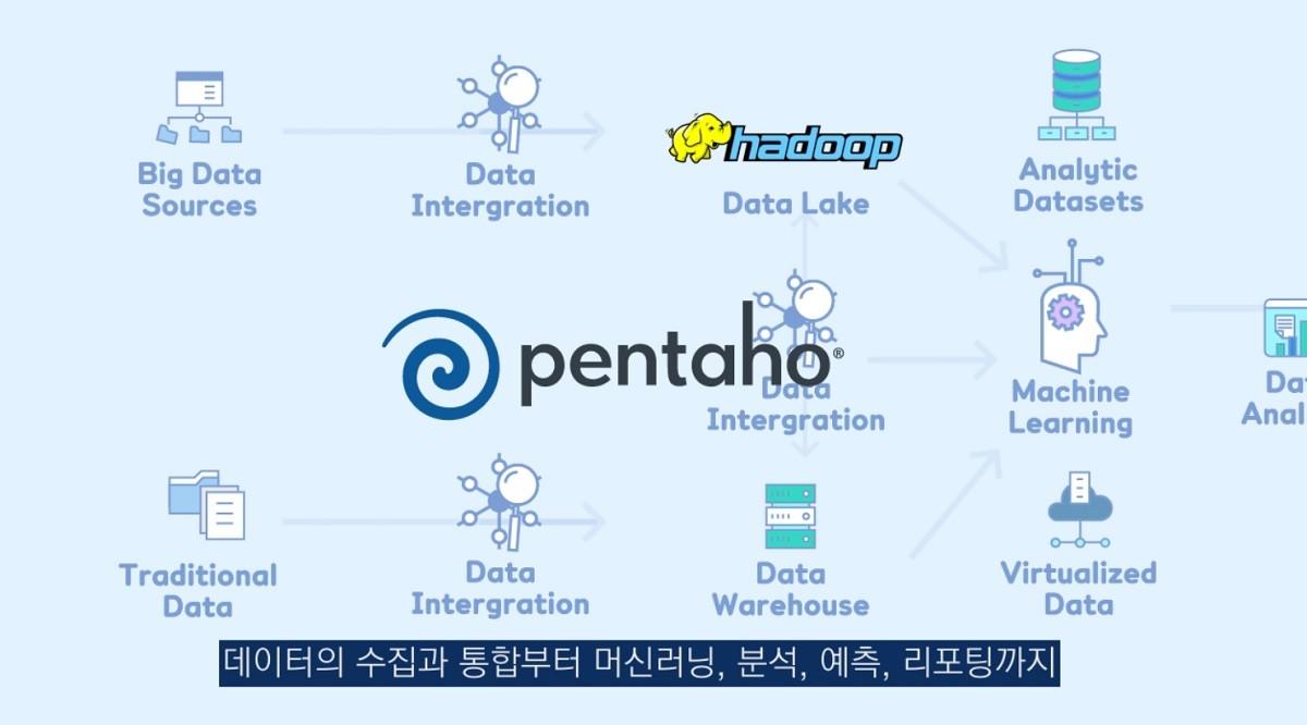 통합 데이터 처리 및 분석 플랫폼 효성인포메이션시스템 '펜타호'
