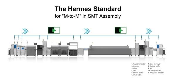 SMT 라인과 헤르메스통신