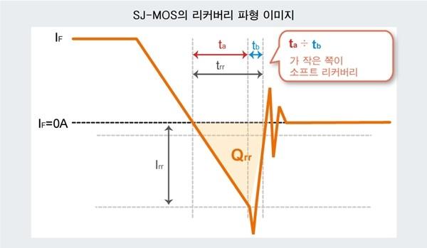 SJ-MOS 리커버리 파형 이미지