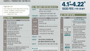 SBA 서울IoT센터, 오는 22일까지 '2019 제품 상용화 지원사업' 신청모집…10개사 대상, 최대 80% 사업비 지원